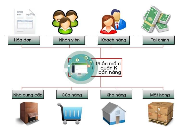 Thiết kế phần mềm quản lý bán hàng – Tiết kiệm chi phí – Quản lý hiệu quả
